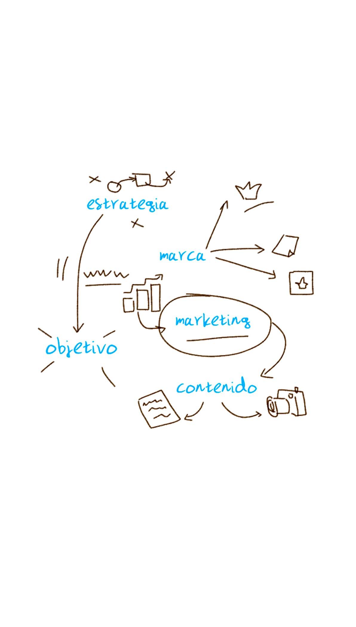 Marketing para pymes y autónomos